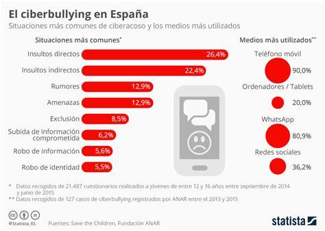 porcentaje de bullying en usa por ano gr 225 fico el ciberbullying en espa 241 a statista