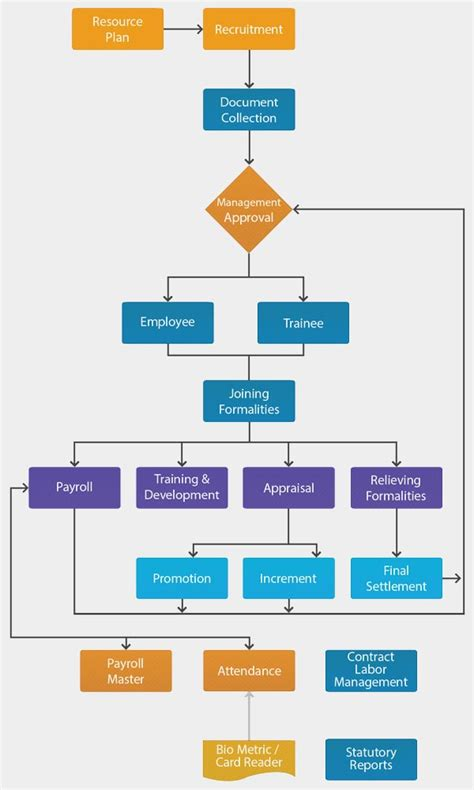 hr workflow software hr management software hrms best human resource