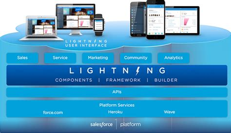 learn salesforce lightning the visual guide to the lightning ui books salesforce lightning communities it s time to upgrade