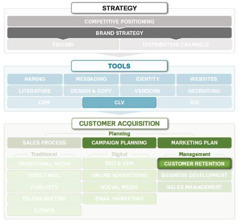 customer retention strategy marketing mo