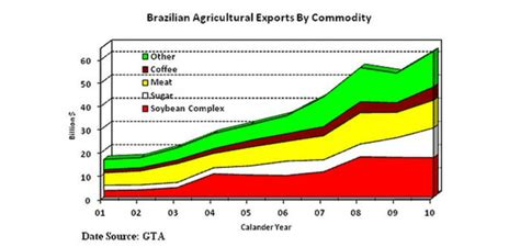 record brazilian agricultural production spurs