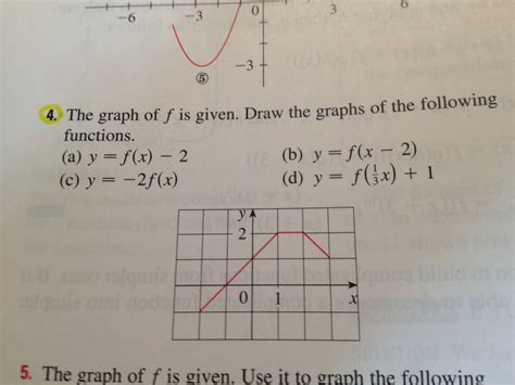 Drawing F X Graph by The Graph Of F Is Given Draw The Graphs Of The Fo