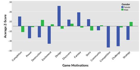 gender differences in gaming motivations align with stereotypes but