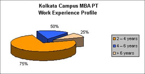 How Many Years Of Experience Mba Adds To Resume by Mba Colleges Kolkata Management Institutes Kolkata