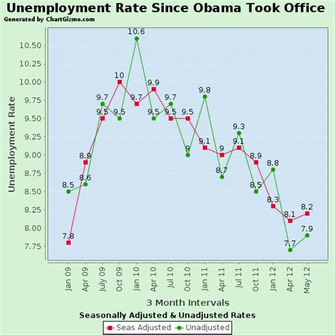 the may 2012 unemployment numbers from the bureau of labor statistics molly s middle america what was the unemployment rate