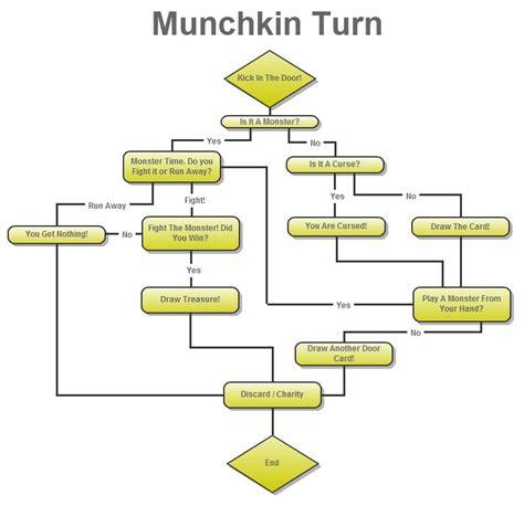 munchkin flowchart the cardboard republic 187 munchkin