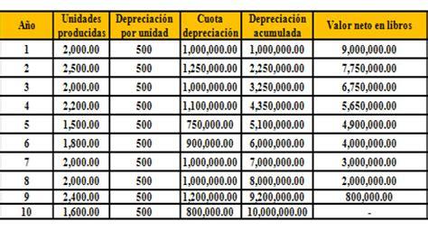 factores de depreciacin de los vehiculos por ao de a ntiguedad 2016 tenencia contabilidad y auditoria depreciacion