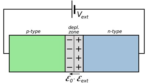 what is the purpose of a pn junction diode file forward biased pn junction svg wikimedia commons