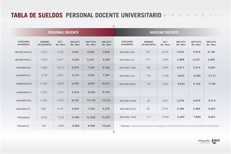 aumento sueldo docentes venezolanos 2016 entre 112 y 135 se ubica aumento integral para docentes