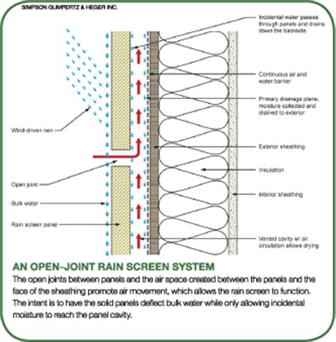 water curtain system principle common sense approach helps in evaluating rain screens
