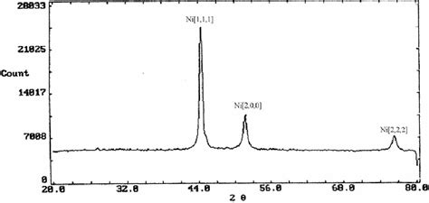 xrd pattern of nickel nanoparticles research express ncku articles digest volume 21 issue 9