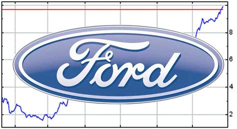 gmc ticker symbol ford stock autos post
