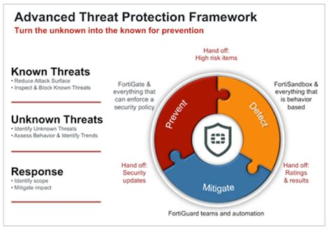 privileged attack vectors building effective cyber defense strategies to protect organizations books securitybrief australia how can you secure your