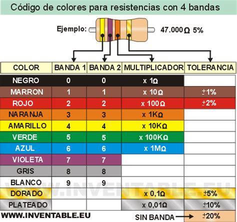 ohm en color como se leen los colores de las resistencias inventable