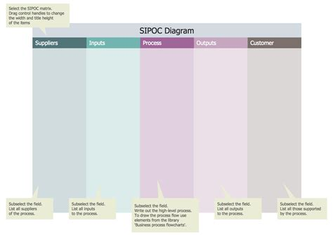 sipoc template sipoc diagram template business process mapping