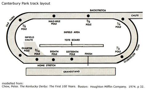 racetrack layout meaning horse races bukkit