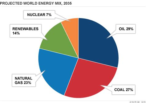 Chat Energie Negative by Seemorerocks The World Is Going To Find 53 More Energy