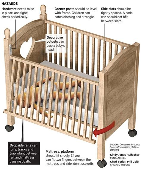 What To Do With Drop Side Cribs by The Children S Clothing Crib Recalls By Definition Insanity Canarypapers