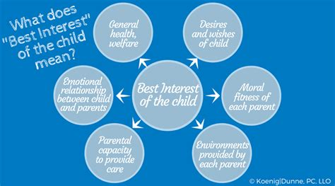 best interest on what does best interests of the child koenig dunne