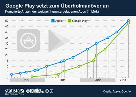 Versus Play Store Infografik Play Setzt Zum 220 Berholman 246 Ver An Statista