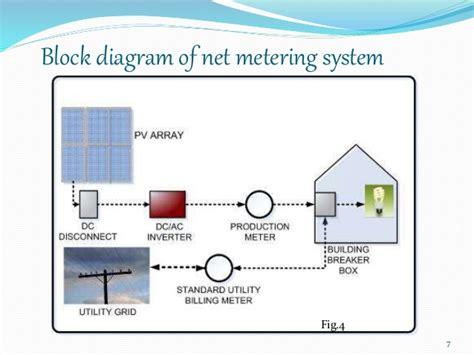 solar net metering wiring diagram solar net metering grid