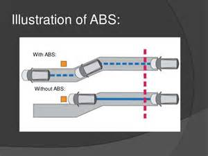 Anti Brake System Function Anti Lock Braking System Abs