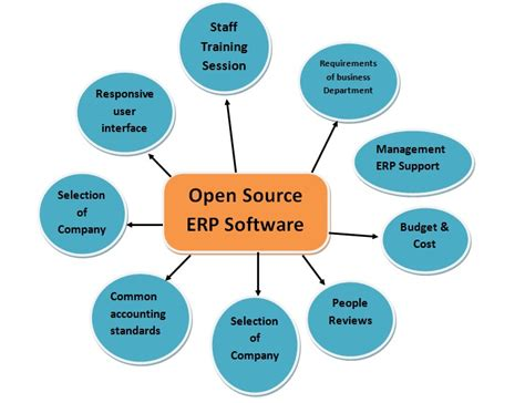 best erp how to select best erp software options