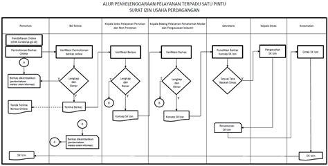 dasar hukum pembuatan surat keterangan domisili perusahaan surabaya single window