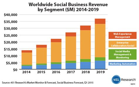 dma article new year s data predictions for 2015 social business software market expected to reach 37