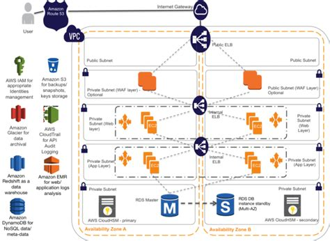 design guidelines for secure web applications architecting your healthcare application for hipaa