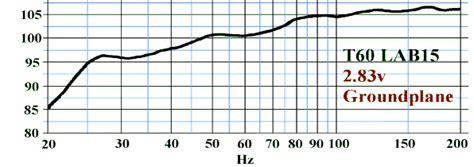 Speaker Rcf 15 Inc Rcf L15p400 Grade A rcf l15p400 vs eminence lab 15 speakerplans forums