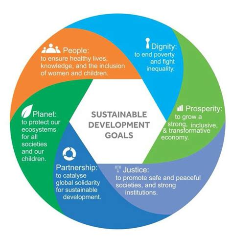 Mba Sustainability by Mba In Sustainable Development Iosd Is The