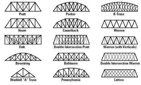 cable tie truss bridges