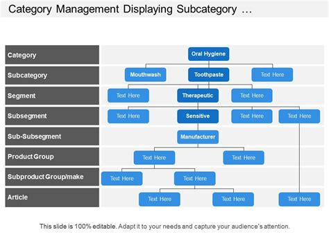 category management displaying subcategory segment