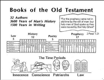 Bible Sections by The Testament Was Penned By Thirty Two As The