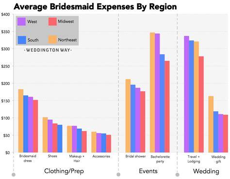 wedding price list one average wedding gift price