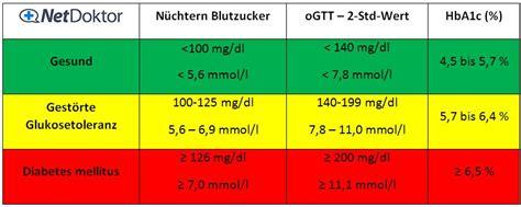 zuckerwerte tabelle diabetes werte was sie aussagen netdoktor