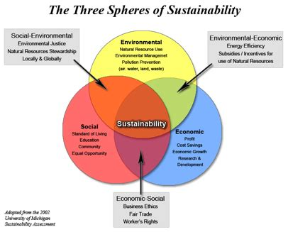 Sustainability Is by Teaching Sustainability Center For Teaching Vanderbilt
