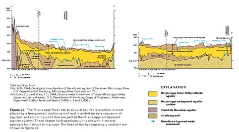 river cross section definition ha 730 f surficial aquifer system hydrogeology