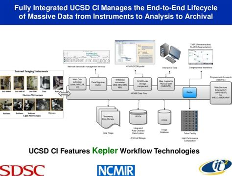 kepler workflow high performance cyberinfrastructure enabling data driven