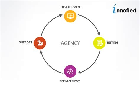 mobile development agency whom to hire freelancer or mobile app development agency