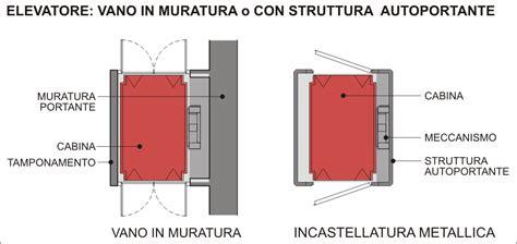 autogrill con doccia accessibilit 224 superare i dislivelli con l elevatore a
