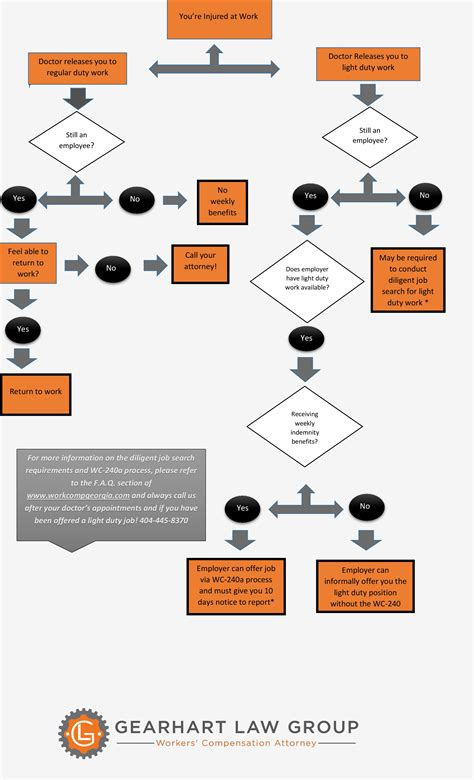 workers compensation process flowchart work status work comp workers compensation
