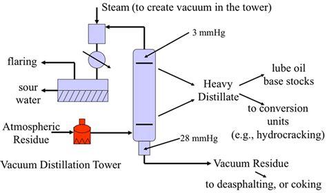 vacuum distillation unit atmospheric and vacuum distillation units fsc 432
