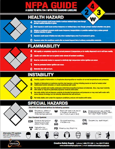 nfpa 704 guide poster guide to nfpa fire diamond rt