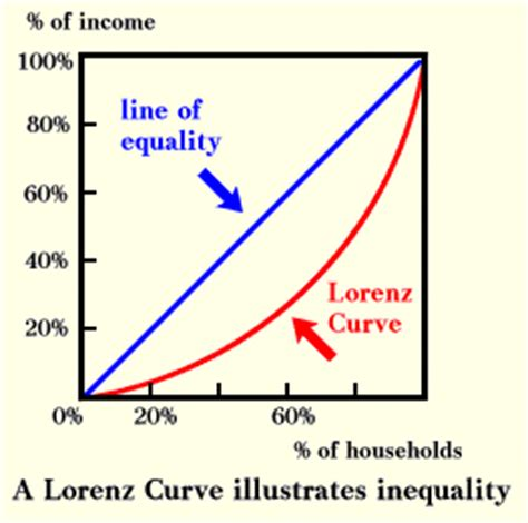 how to draw economic graphs lorenz curve