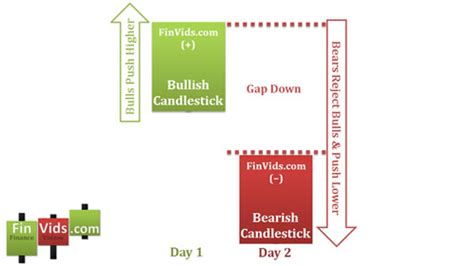 candlestick pattern psychology bermain di pasar bearish investa