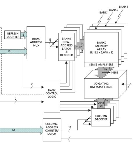 hardware and layout design considerations for ddr3 sdram ddr sdram and the tm 4
