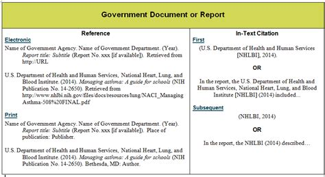 Apa Format Government Website No Author | government publications reports apa guide guides at