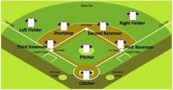 colored baseball field diagram baseball field sample